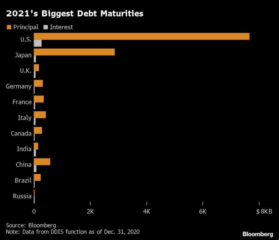 7.7万亿美元的美债即将到期,美国政府如何支付巨额利息费?