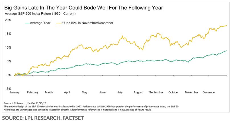 从历史经验看,标普500指数在年末强势上涨后会发生什么情况?