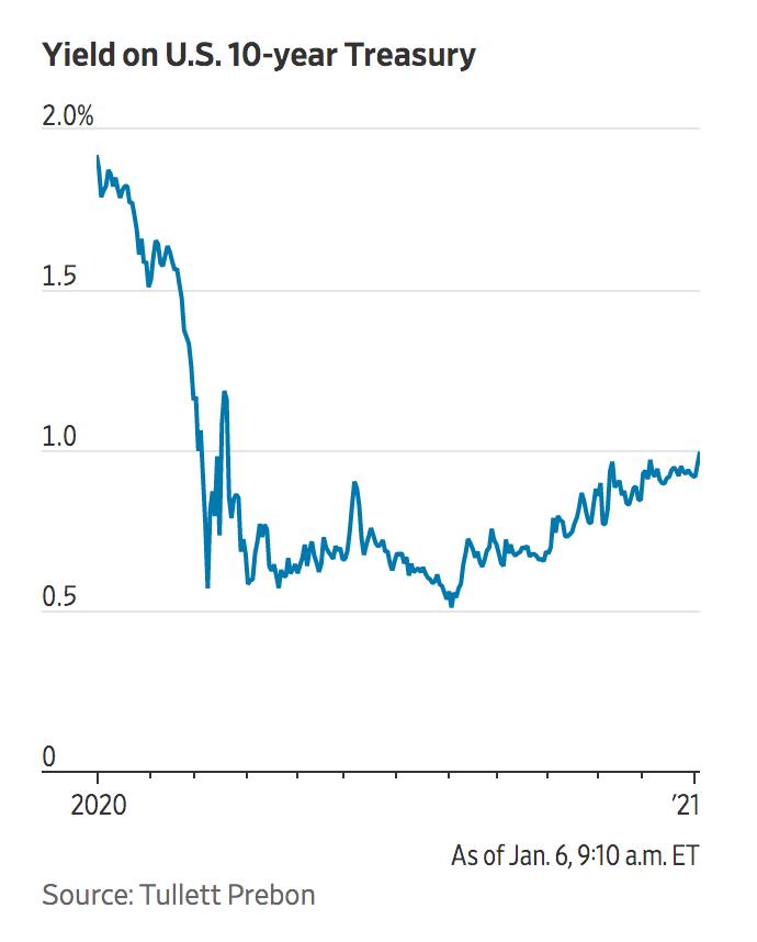 民主党拿下参议院,疫情中美国十年期国债收益率首次涨至1%