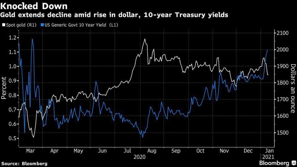 美债收益率上涨后,黄金价格延续两个月来最大跌幅